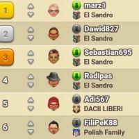 Ranking Mafia Battle – Sierpień